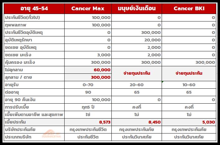 ประกันมะเร็ง กรุงเทพประกันชีวิต (cancer max) vs กรุงเทพประกันภัย (salary man,cancer)