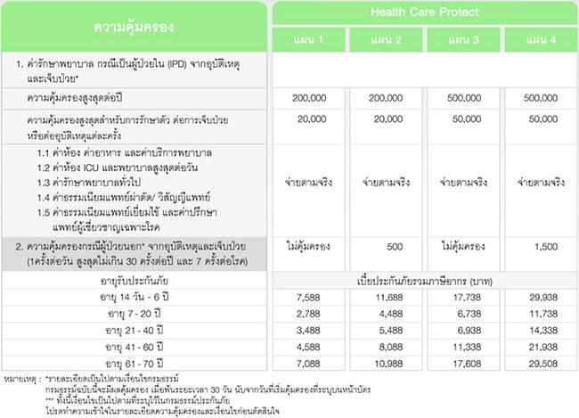 ประกันภัยสุขภาพเหมาจ่าย (Health Care Protect) – ธนาคารกสิกรไทย