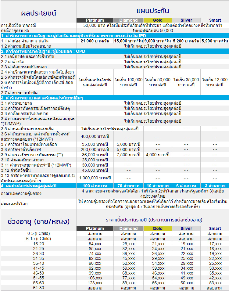 ประกันสุขภาพ iHealthy – กรุงไทยแอกซ่าประกันชีวิต