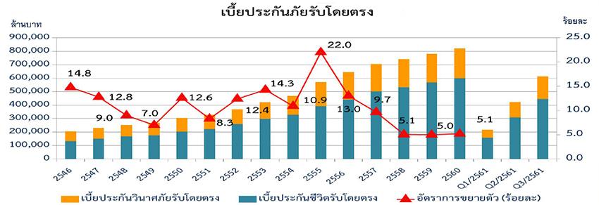 ธุรกิจประกันภัย 2559-2560 (2016-2017)