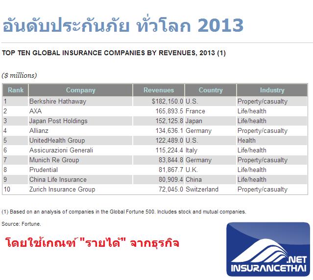 อันดับประกันภัย ทั่วโลก (เกณฑ์รายได้) 2013