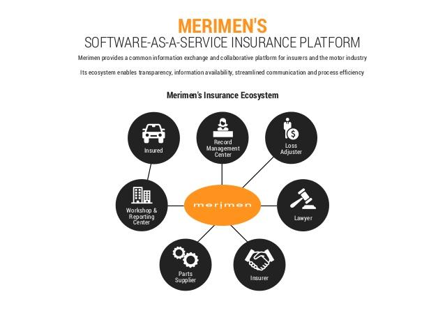 merimen eclaims หรือ ระบบเมอริเมน ระบบบริหารงานสินไหม