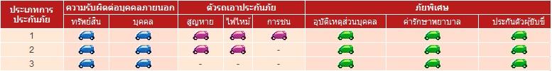 ประกันภัยรถยนต์ – สมโพธิ์เจแปนประกันภัย(ประเทศไทย)