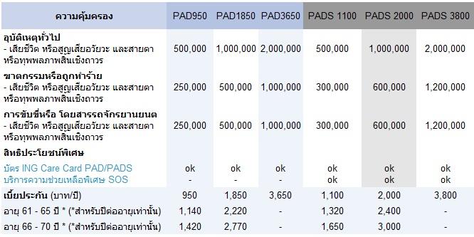 ประกันอุบัติเหตุส่วนบุคคล (Personal Accident Dismemberment SOS – PAD / PADS) – ING
