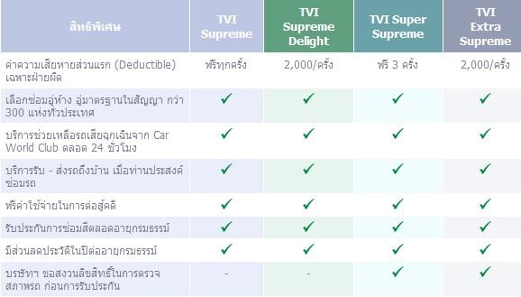 ประกันภัยประเภทพิเศษ 2+, 3+ – ประกันภัยไทยวิวัฒน์