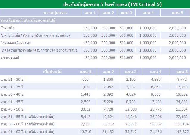 ประกันภัยคุ้มครอง 5 โรคร้ายแรง (TVI Critical 5) – ประกันภัยไทยวิวัฒน์