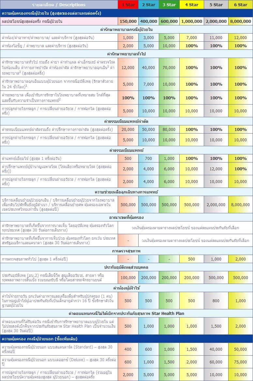 ประกันภัยสุขภาพ Star Health Plan – ประกันภัยไทยวิวัฒน์