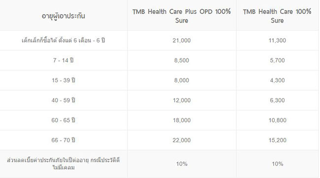 tmb-health-care-100-sure-tmb3