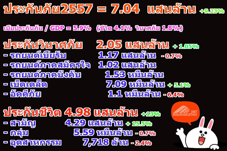 ธุรกิจประกันภัยปี 2557 (2014)